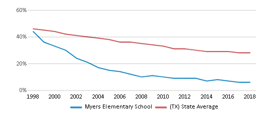 This chart display the percentage of White students in Myers Elementary School and the percentage of White public school students in Texas by year, with the latest 2017-18 school year data.