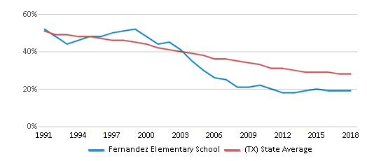 This chart display the percentage of White students in Fernandez Elementary School and the percentage of White public school students in Texas by year, with the latest 2017-18 school year data.