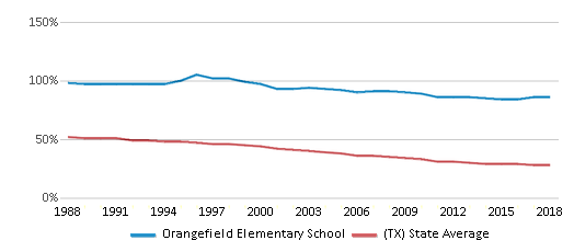 This chart display the percentage of White students in Orangefield Elementary School and the percentage of White public school students in Texas by year, with the latest 2017-18 school year data.