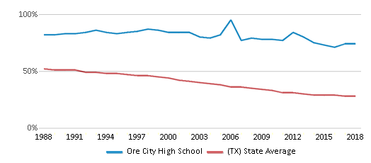 This chart display the percentage of White students in Ore City High School and the percentage of White public school students in Texas by year, with the latest 2017-18 school year data.