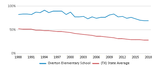 This chart display the percentage of White students in Overton Elementary School and the percentage of White public school students in Texas by year, with the latest 2017-18 school year data.