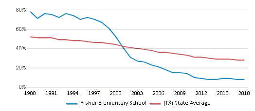 This chart display the percentage of White students in Fisher Elementary School and the percentage of White public school students in Texas by year, with the latest 2017-18 school year data.