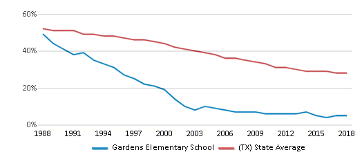 This chart display the percentage of White students in Gardens Elementary School and the percentage of White public school students in Texas by year, with the latest 2017-18 school year data.