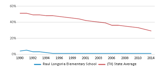 This chart display the percentage of White students in Raul Longoria Elementary School and the percentage of White public school students in Texas by year, with the latest 2013-14 school year data.