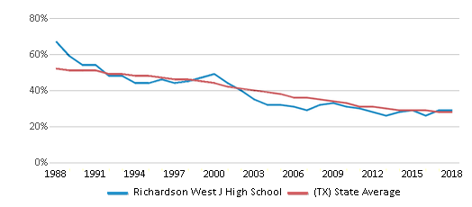 This chart display the percentage of White students in Richardson West J High School and the percentage of White public school students in Texas by year, with the latest 2017-18 school year data.