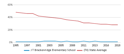 This chart display the percentage of White students in J T Brackenridge Elementary School and the percentage of White public school students in Texas by year, with the latest 2017-18 school year data.