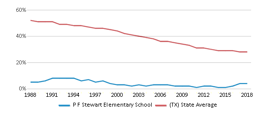 This chart display the percentage of White students in P F Stewart Elementary School and the percentage of White public school students in Texas by year, with the latest 2017-18 school year data.