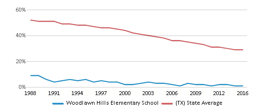 This chart display the percentage of White students in Woodlawn Hills Elementary School and the percentage of White public school students in Texas by year, with the latest 2015-16 school year data.