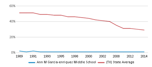 This chart display the percentage of White students in Ann M Garcia-enriquez Middle School and the percentage of White public school students in Texas by year, with the latest 2013-14 school year data.