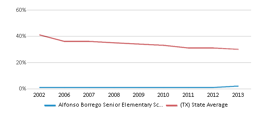 This chart display the percentage of White students in Alfonso Borrego Senior Elementary School and the percentage of White public school students in Texas by year, with the latest 2012-13 school year data.