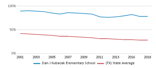 This chart display the percentage of White students in Dan J Kubacak Elementary School and the percentage of White public school students in Texas by year, with the latest 2017-18 school year data.