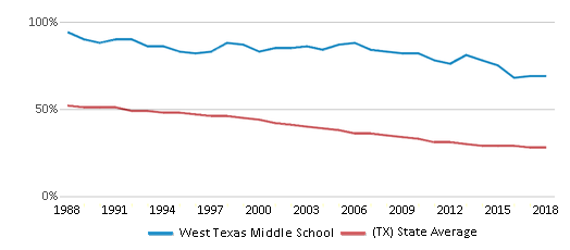 This chart display the percentage of White students in West Texas Middle School and the percentage of White public school students in Texas by year, with the latest 2017-18 school year data.