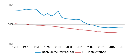 This chart display the percentage of White students in Nash Elementary School and the percentage of White public school students in Texas by year, with the latest 2017-18 school year data.