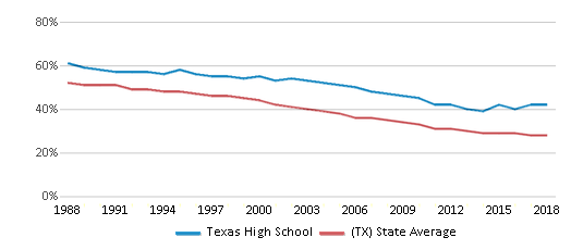 This chart display the percentage of White students in Texas High School and the percentage of White public school students in Texas by year, with the latest 2017-18 school year data.
