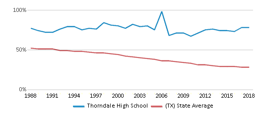 This chart display the percentage of White students in Thorndale High School and the percentage of White public school students in Texas by year, with the latest 2017-18 school year data.