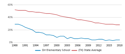 This chart display the percentage of White students in Orr Elementary School and the percentage of White public school students in Texas by year, with the latest 2017-18 school year data.
