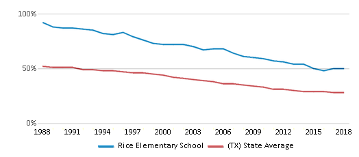 This chart display the percentage of White students in Rice Elementary School and the percentage of White public school students in Texas by year, with the latest 2017-18 school year data.
