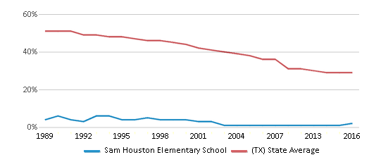 This chart display the percentage of White students in Sam Houston Elementary School and the percentage of White public school students in Texas by year, with the latest 2015-16 school year data.