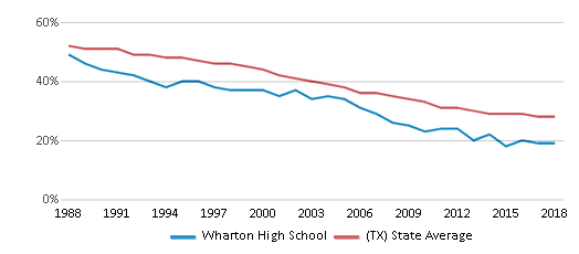 This chart display the percentage of White students in Wharton High School and the percentage of White public school students in Texas by year, with the latest 2017-18 school year data.