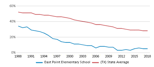 This chart display the percentage of White students in East Point Elementary School and the percentage of White public school students in Texas by year, with the latest 2017-18 school year data.