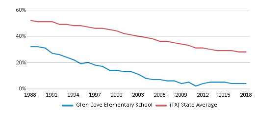 This chart display the percentage of White students in Glen Cove Elementary School and the percentage of White public school students in Texas by year, with the latest 2017-18 school year data.