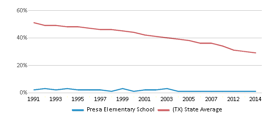 This chart display the percentage of White students in Presa Elementary School and the percentage of White public school students in Texas by year, with the latest 2013-14 school year data.