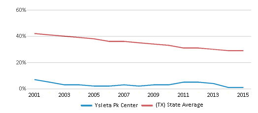 This chart display the percentage of White students in Ysleta Pk Center and the percentage of White public school students in Texas by year, with the latest 2014-15 school year data.