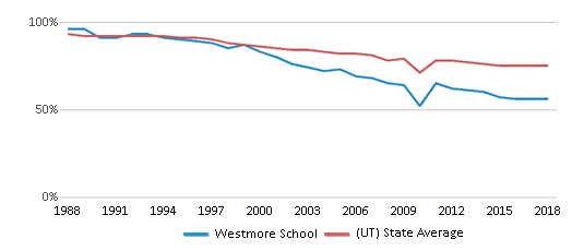 This chart display the percentage of White students in Westmore School and the percentage of White public school students in Utah by year, with the latest 2017-18 school year data.