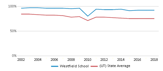 This chart display the percentage of White students in Westfield School and the percentage of White public school students in Utah by year, with the latest 2017-18 school year data.