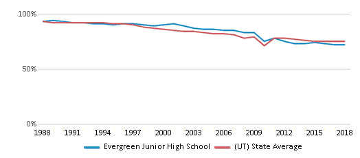 This chart display the percentage of White students in Evergreen Junior High School and the percentage of White public school students in Utah by year, with the latest 2017-18 school year data.