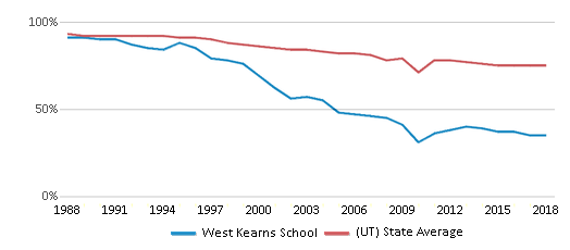 This chart display the percentage of White students in West Kearns School and the percentage of White public school students in Utah by year, with the latest 2017-18 school year data.