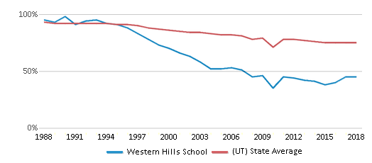 This chart display the percentage of White students in Western Hills School and the percentage of White public school students in Utah by year, with the latest 2017-18 school year data.