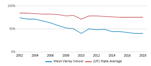 This chart display the percentage of White students in West Valley School and the percentage of White public school students in Utah by year, with the latest 2017-18 school year data.