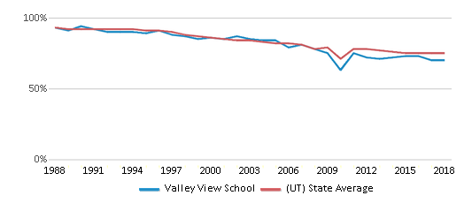 This chart display the percentage of White students in Valley View School and the percentage of White public school students in Utah by year, with the latest 2017-18 school year data.