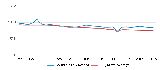 This chart display the percentage of White students in Country View School and the percentage of White public school students in Utah by year, with the latest 2017-18 school year data.