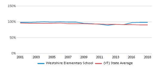 This chart display the percentage of White students in Westshire Elementary School and the percentage of White public school students in Vermont by year, with the latest 2017-18 school year data.