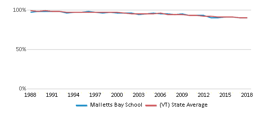 This chart display the percentage of White students in Malletts Bay School and the percentage of White public school students in Vermont by year, with the latest 2017-18 school year data.