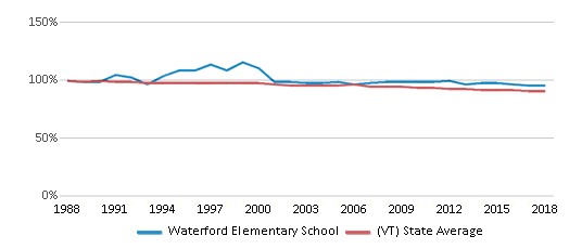 This chart display the percentage of White students in Waterford Elementary School and the percentage of White public school students in Vermont by year, with the latest 2017-18 school year data.