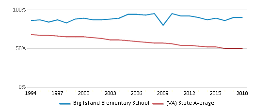 This chart display the percentage of White students in Big Island Elementary School and the percentage of White public school students in Virginia by year, with the latest 2017-18 school year data.