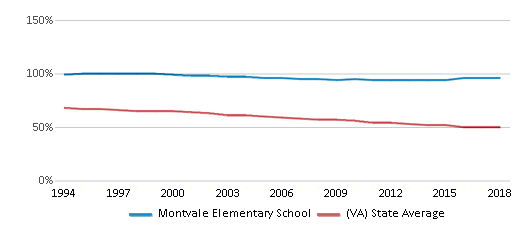 This chart display the percentage of White students in Montvale Elementary School and the percentage of White public school students in Virginia by year, with the latest 2017-18 school year data.