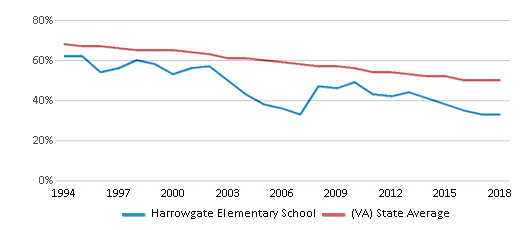 This chart display the percentage of White students in Harrowgate Elementary School and the percentage of White public school students in Virginia by year, with the latest 2017-18 school year data.