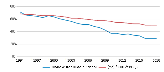 This chart display the percentage of White students in Manchester Middle School and the percentage of White public school students in Virginia by year, with the latest 2017-18 school year data.
