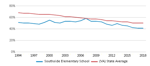 This chart display the percentage of White students in Southside Elementary School and the percentage of White public school students in Virginia by year, with the latest 2017-18 school year data.