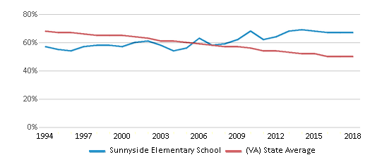 This chart display the percentage of White students in Sunnyside Elementary School and the percentage of White public school students in Virginia by year, with the latest 2017-18 school year data.