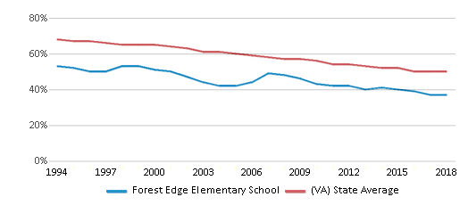 This chart display the percentage of White students in Forest Edge Elementary School and the percentage of White public school students in Virginia by year, with the latest 2017-18 school year data.
