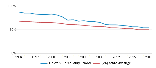 This chart display the percentage of White students in Oakton Elementary School and the percentage of White public school students in Virginia by year, with the latest 2017-18 school year data.