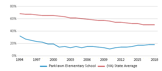 This chart display the percentage of White students in Parklawn Elementary School and the percentage of White public school students in Virginia by year, with the latest 2017-18 school year data.
