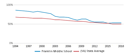 This chart display the percentage of White students in Franklin Middle School and the percentage of White public school students in Virginia by year, with the latest 2017-18 school year data.