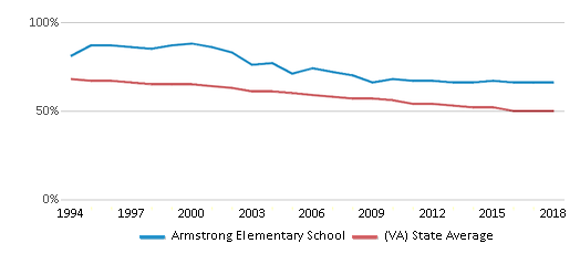 This chart display the percentage of White students in Armstrong Elementary School and the percentage of White public school students in Virginia by year, with the latest 2017-18 school year data.