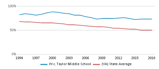 This chart display the percentage of White students in W.c. Taylor Middle School and the percentage of White public school students in Virginia by year, with the latest 2017-18 school year data.